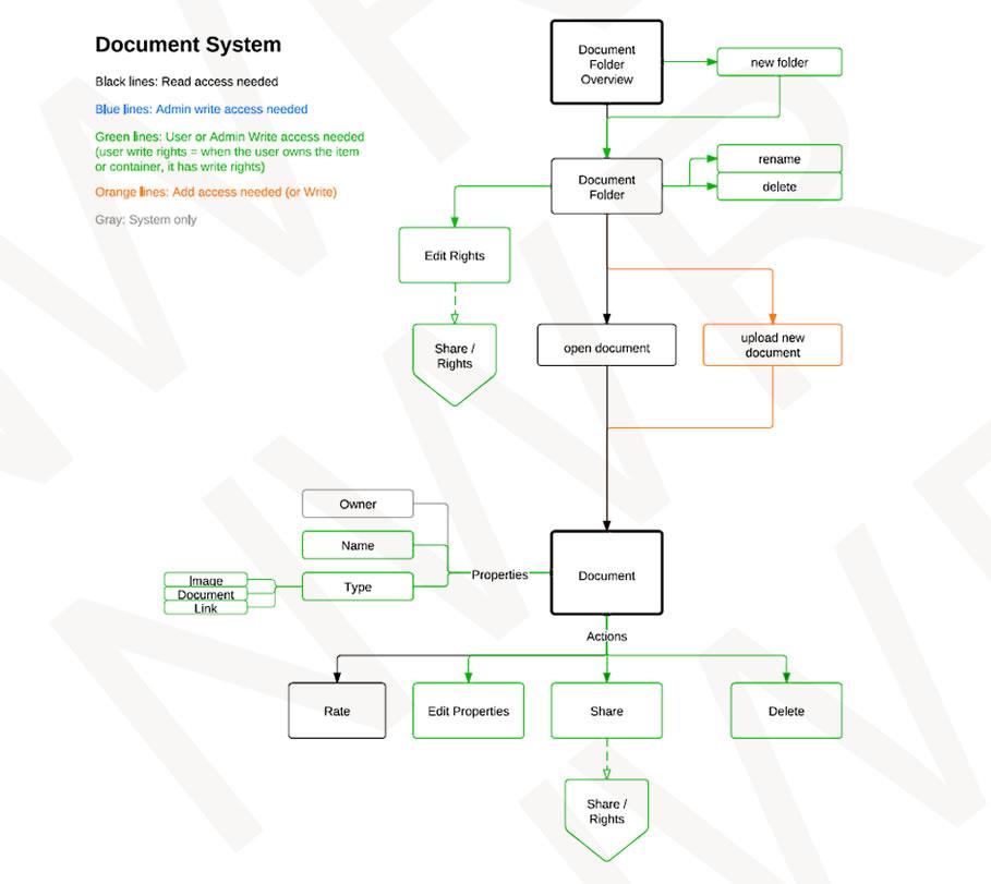 App development wireframes