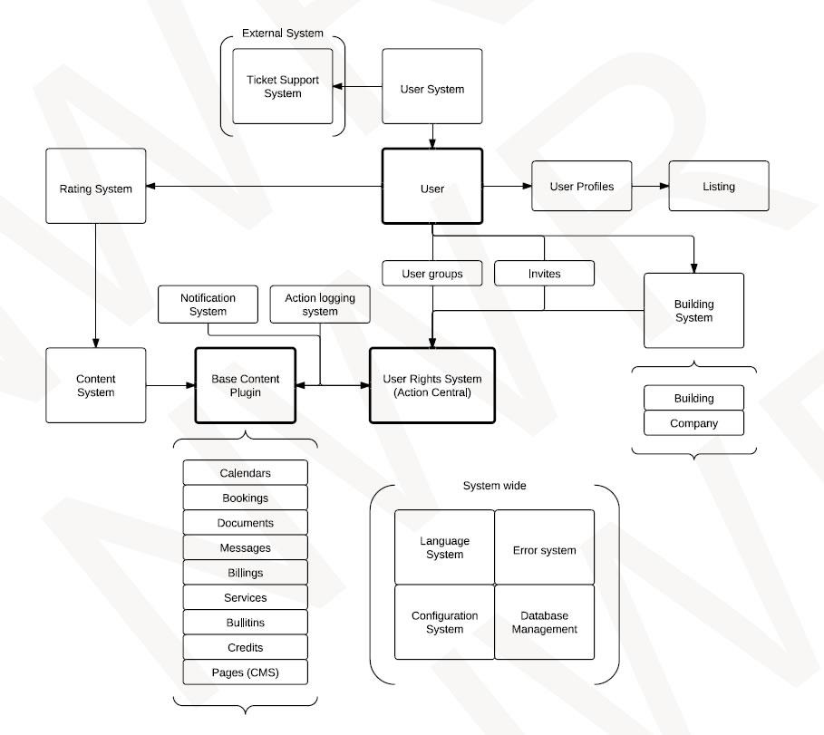 Desarrollo Sistema de Gestión CMR